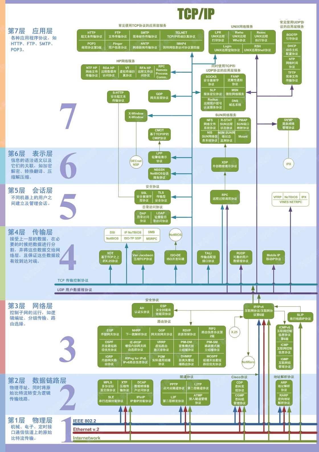 7层网络协议