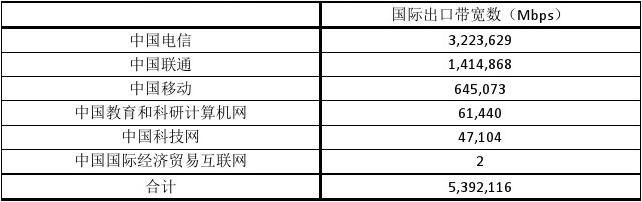中国网民使用网络分布图