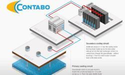 国外VPS Contabo推荐,超大硬盘/超大内存/无限流量/欧洲德国数据中心